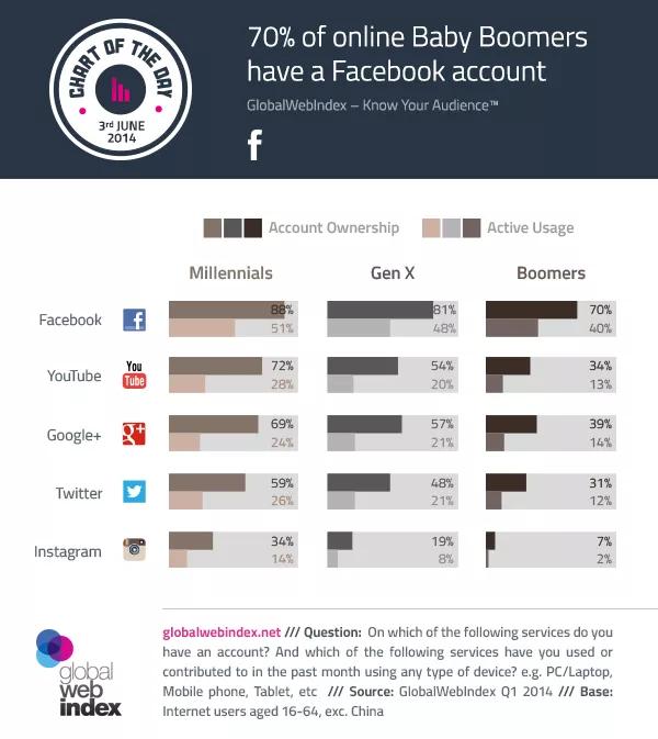 utilisateurs médias sociaux Baby Boomers