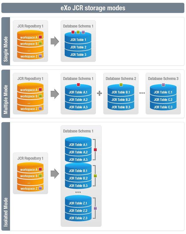 JCR Storage Modes