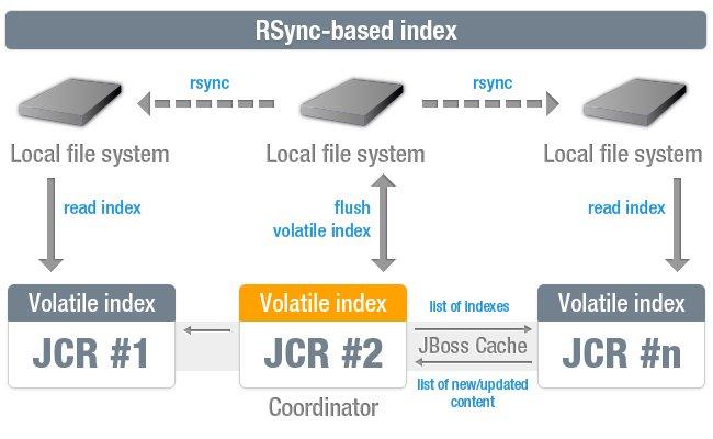 RSync Index