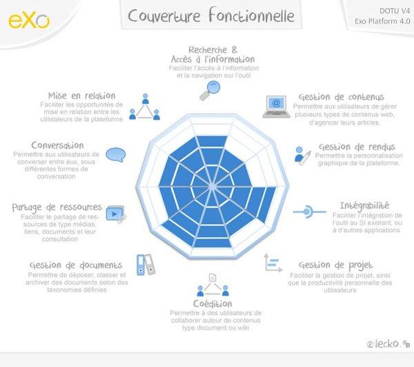 Macroradar Lecko eXo Platform 4