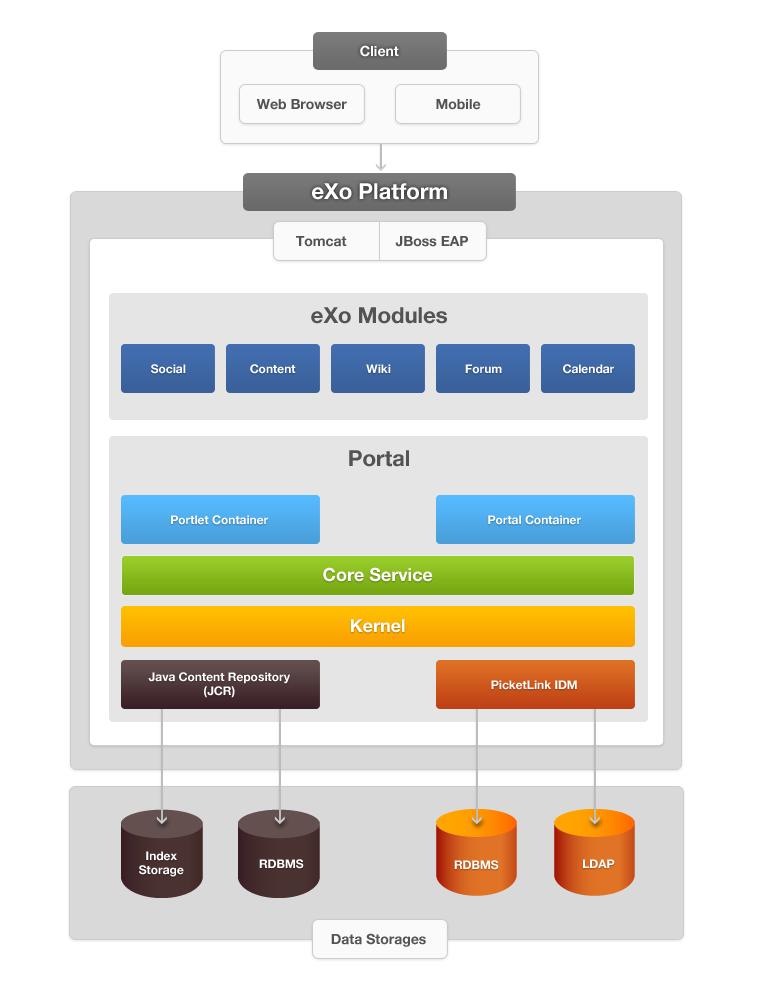 exo_platform_architecture