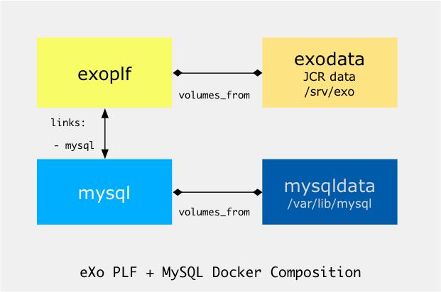 eXoCompose