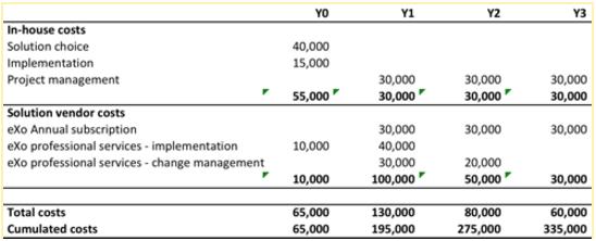 Intranet ROI investment metrics
