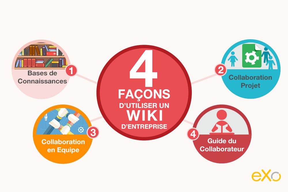 Quatre Façons d'Utiliser un Wiki d'Entreprise