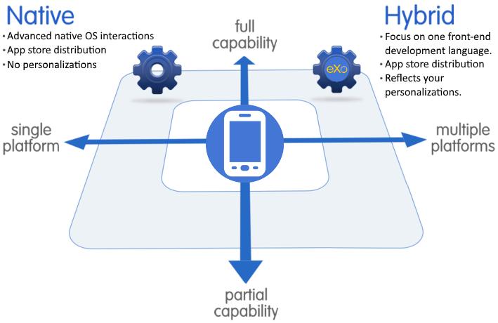 eXo native collaboration mobile application