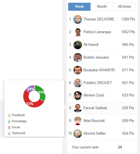 leaderboards Gamification eXo Platform 5.3