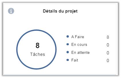 eXo Platform6.1: Détails Projet de l'application de gestion des tâches
