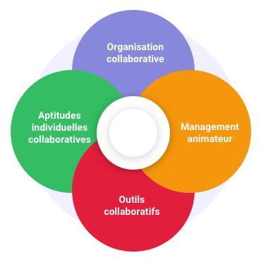 Comment mettre en place le travail collaboratif