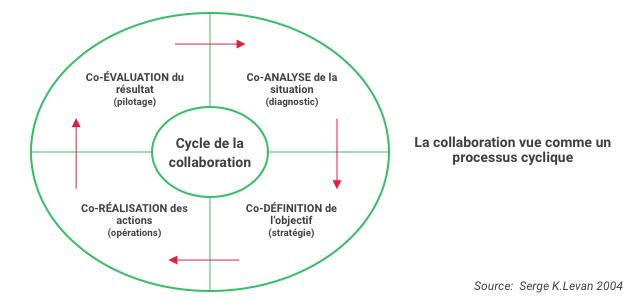 cycle de la collaboration