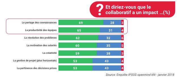 L'impact du travail collaboratif