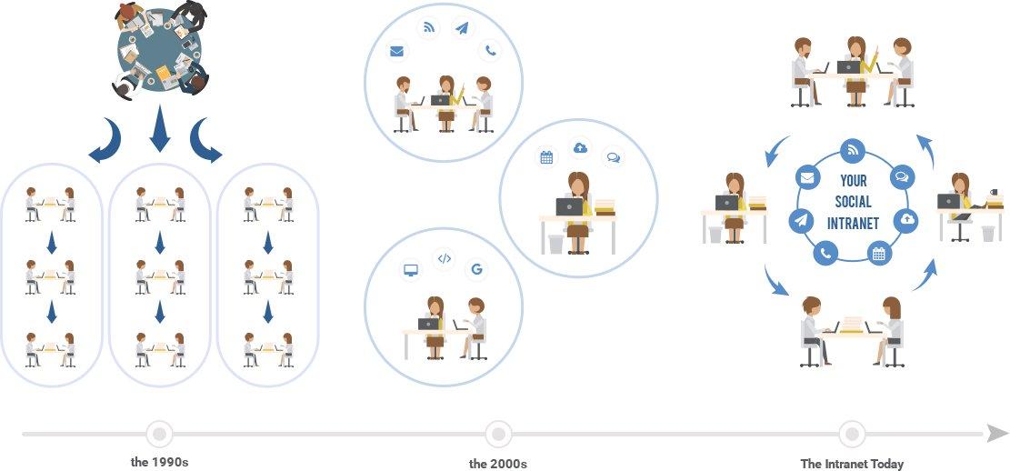 Outils de travail collaboratif en ligne