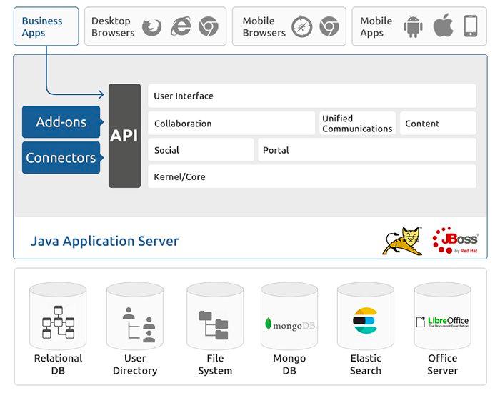 Platform Technology: Mobile Collaboration, open standards - eXo
